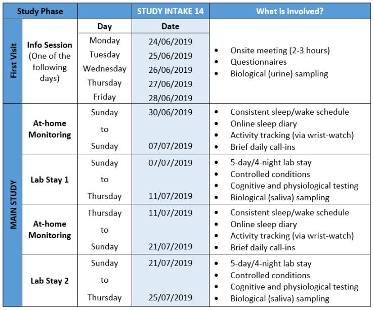 Study Involvement - Intake 14