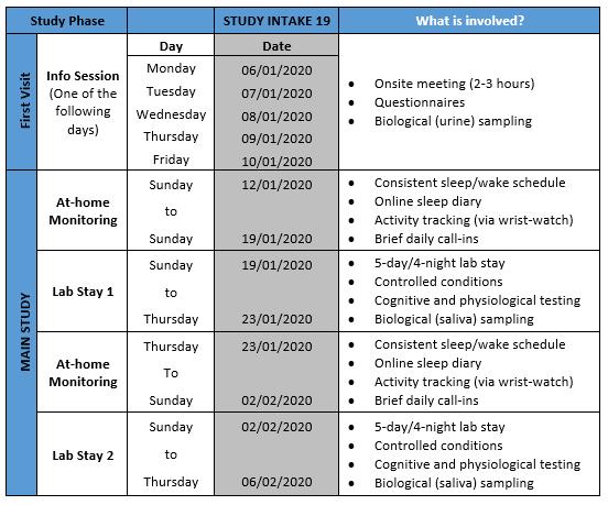 Study Involvement - Intake 19
