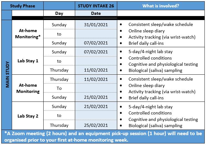 Post Lockdown - Study Involvement - Intake 26